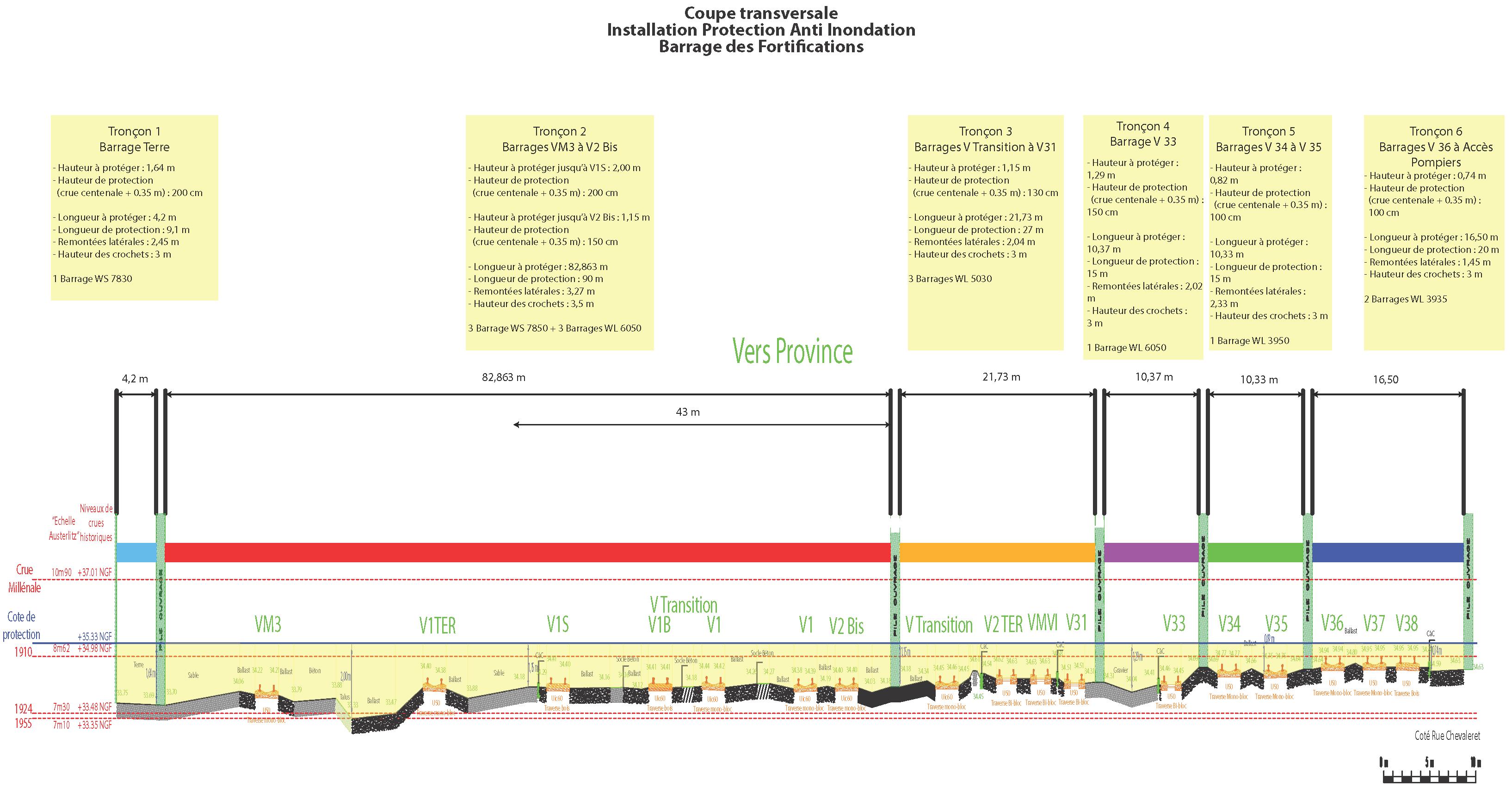 oversvømmelsessektion sektionsvisning