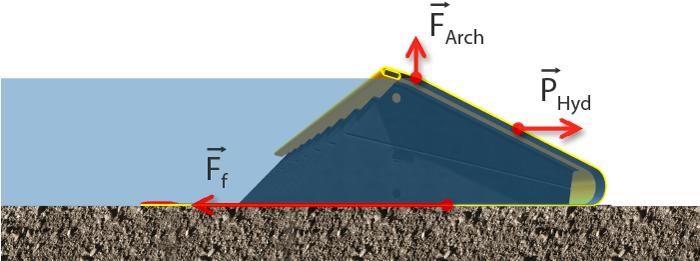 Princippet om oversvømmelsesdæmper vandgate kræfter