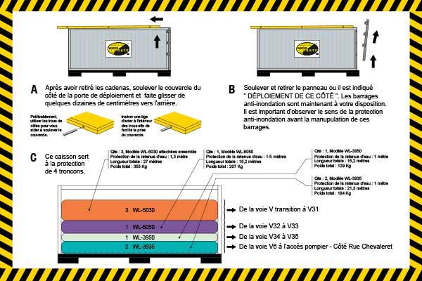 protection inondation conditionnée en caisson de déploiement