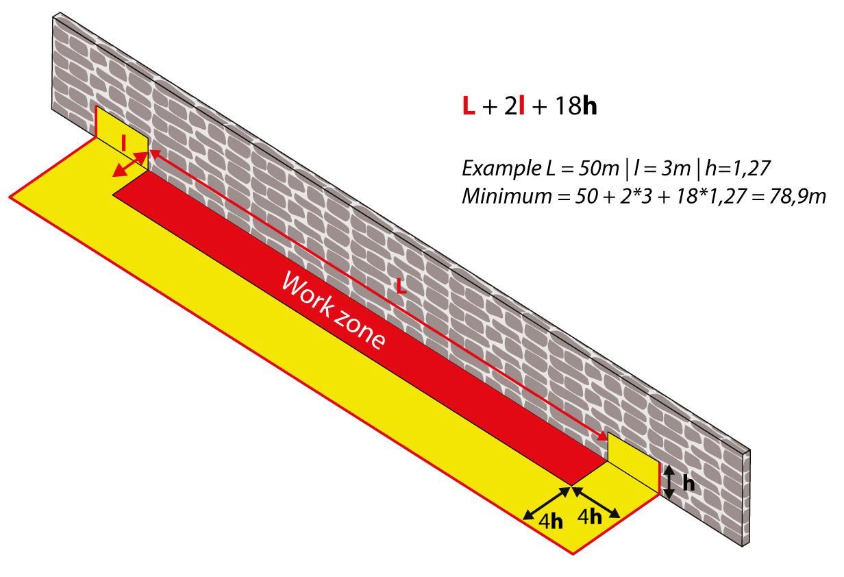 Batardeau en U | Calcul de la longueur totale nécessaire en fonction de la hauteur de rétention et des dimensions de la zone chantier.